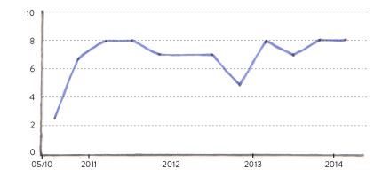 JB Chart 1